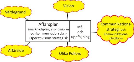 Marknadsplan, Vision, Policys mm - Affärsutveckling